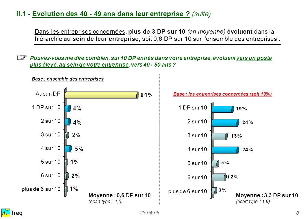 28-04-06 8 II.1 - Evolution des 40 - 49 ans dans leur entreprise ? (suite) Ireq Dans les entreprises concernées, plus de 3 DP sur 10 (en moyenne) évol