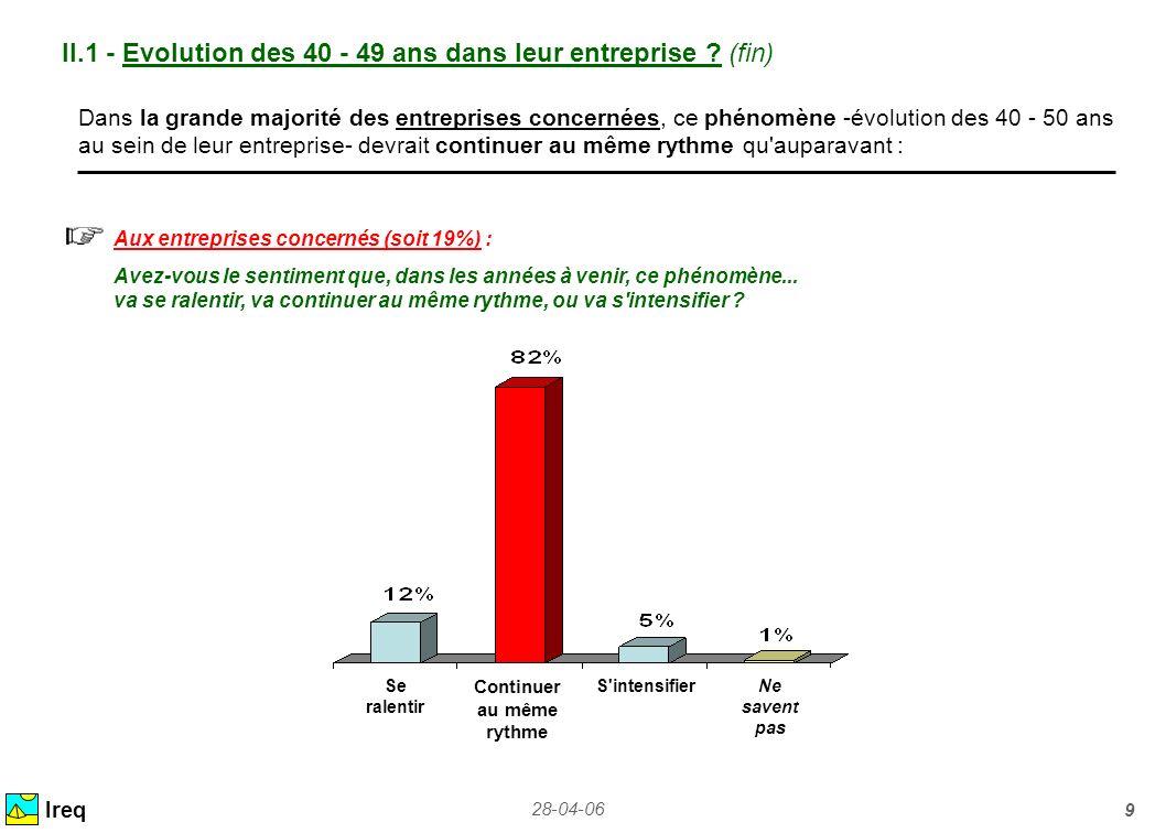 28-04-06 9 II.1 - Evolution des 40 - 49 ans dans leur entreprise ? (fin) Ireq Dans la grande majorité des entreprises concernées, ce phénomène -évolut