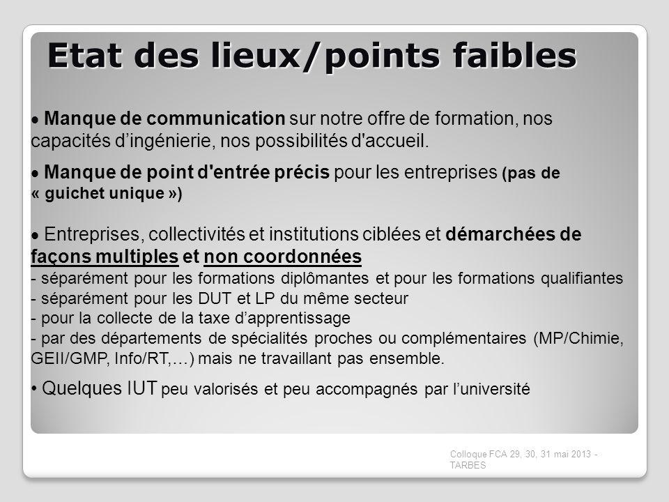 Etat des lieux/points faibles Colloque FCA 29, 30, 31 mai 2013 - TARBES Manque de communication sur notre offre de formation, nos capacités dingénieri
