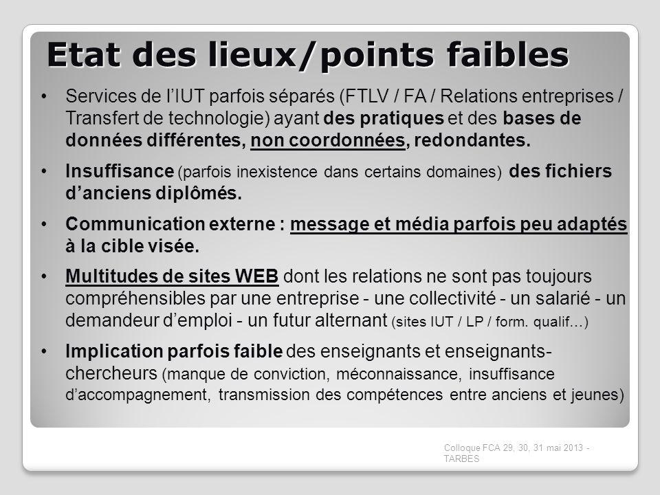 Etat des lieux/points faibles Colloque FCA 29, 30, 31 mai 2013 - TARBES Services de lIUT parfois séparés (FTLV / FA / Relations entreprises / Transfer