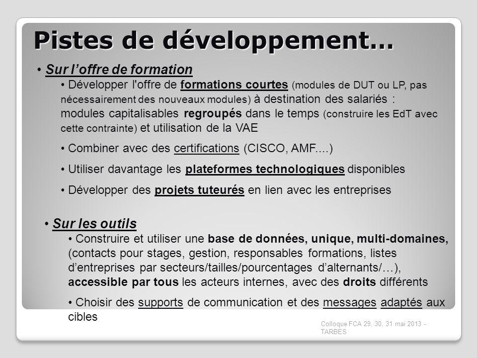 Pistes de développement… Colloque FCA 29, 30, 31 mai 2013 - TARBES Sur loffre de formation Développer l'offre de formations courtes (modules de DUT ou