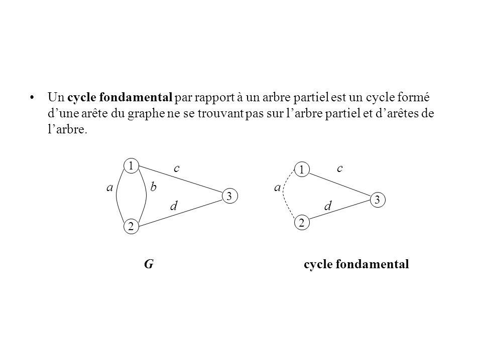 Un cycle fondamental par rapport à un arbre partiel est un cycle formé dune arête du graphe ne se trouvant pas sur larbre partiel et darêtes de larbre