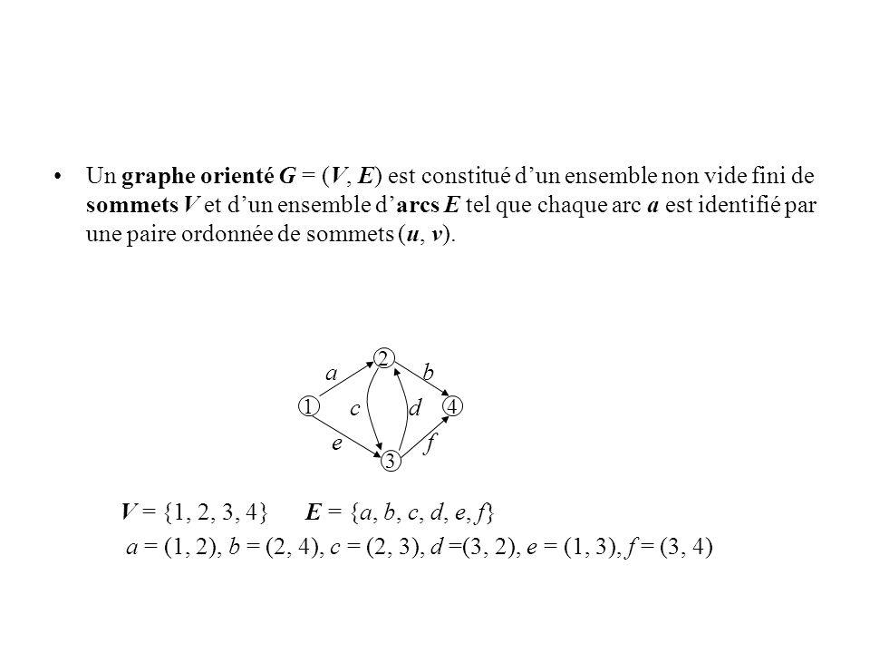 Un graphe orienté G = (V, E) est constitué dun ensemble non vide fini de sommets V et dun ensemble darcs E tel que chaque arc a est identifié par une