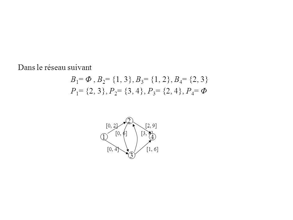 Dans le réseau suivant B 1 = Φ, B 2 = {1, 3}, B 3 = {1, 2}, B 4 = {2, 3} P 1 = {2, 3}, P 2 = {3, 4}, P 3 = {2, 4}, P 4 = Φ [0, 2] [2, 9] [0, 6] [3, 4]