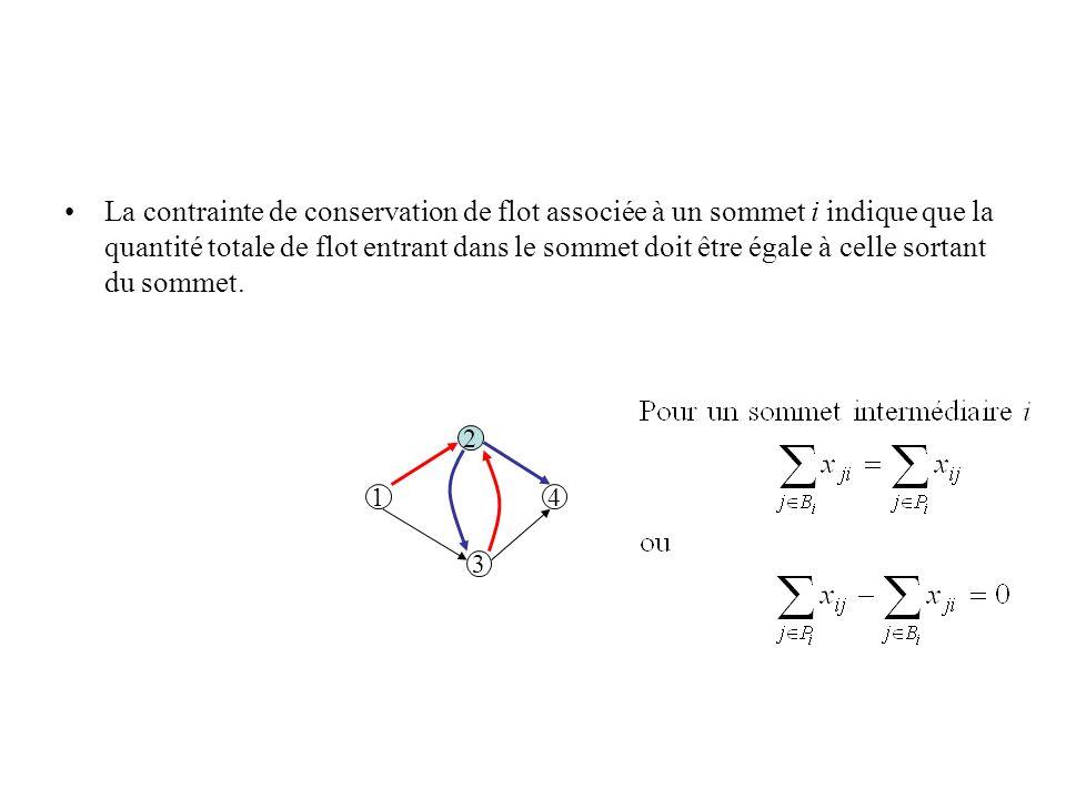 La contrainte de conservation de flot associée à un sommet i indique que la quantité totale de flot entrant dans le sommet doit être égale à celle sor
