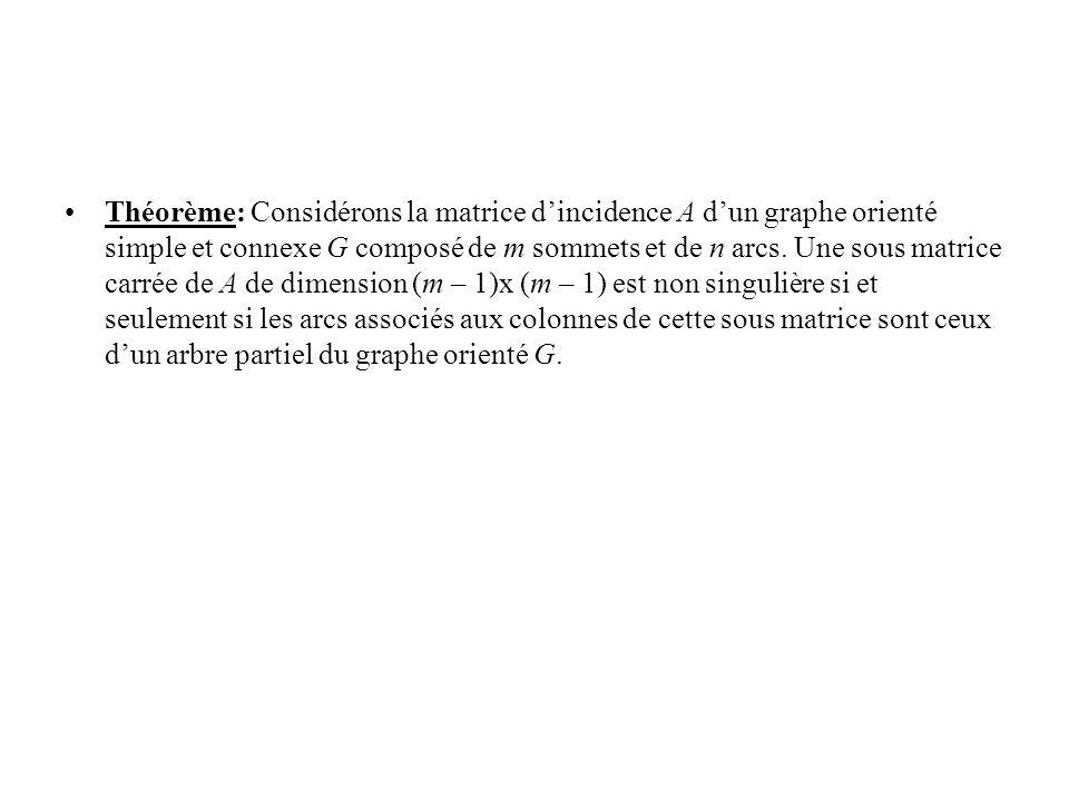 Théorème: Considérons la matrice dincidence A dun graphe orienté simple et connexe G composé de m sommets et de n arcs. Une sous matrice carrée de A d