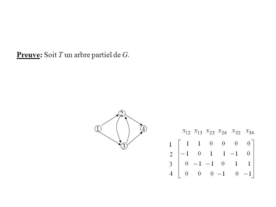 Preuve: Soit T un arbre partiel de G. 2 3 14