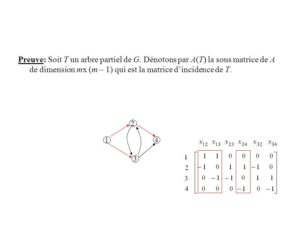 ) Preuve: Soit T un arbre partiel de G. Dénotons par A(T) la sous matrice de A de dimension mx (m – 1) qui est la matrice dincidence de T. 2 3 14