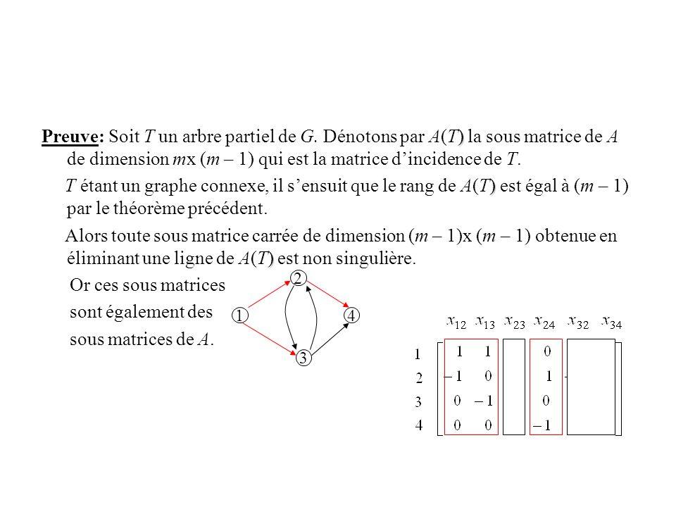 ) Preuve: Soit T un arbre partiel de G. Dénotons par A(T) la sous matrice de A de dimension mx (m – 1) qui est la matrice dincidence de T. ) T étant u