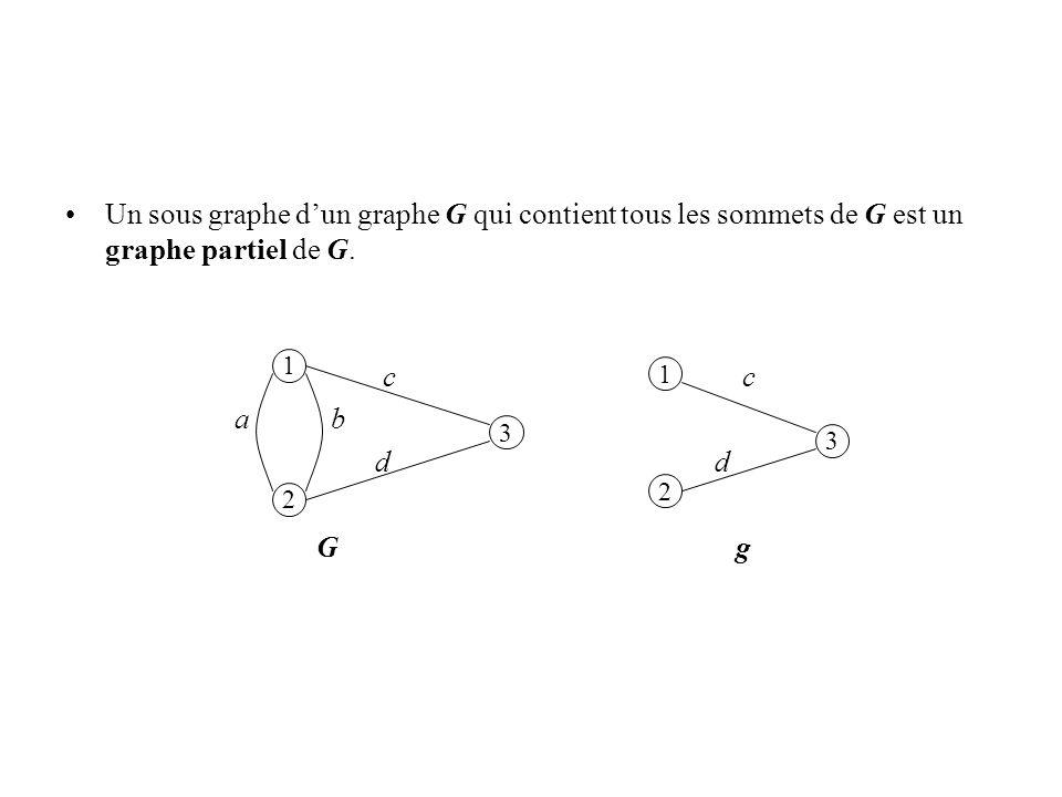 Un sous graphe dun graphe G qui contient tous les sommets de G est un graphe partiel de G. c c a b d d G g 1 2 3 1 3 2