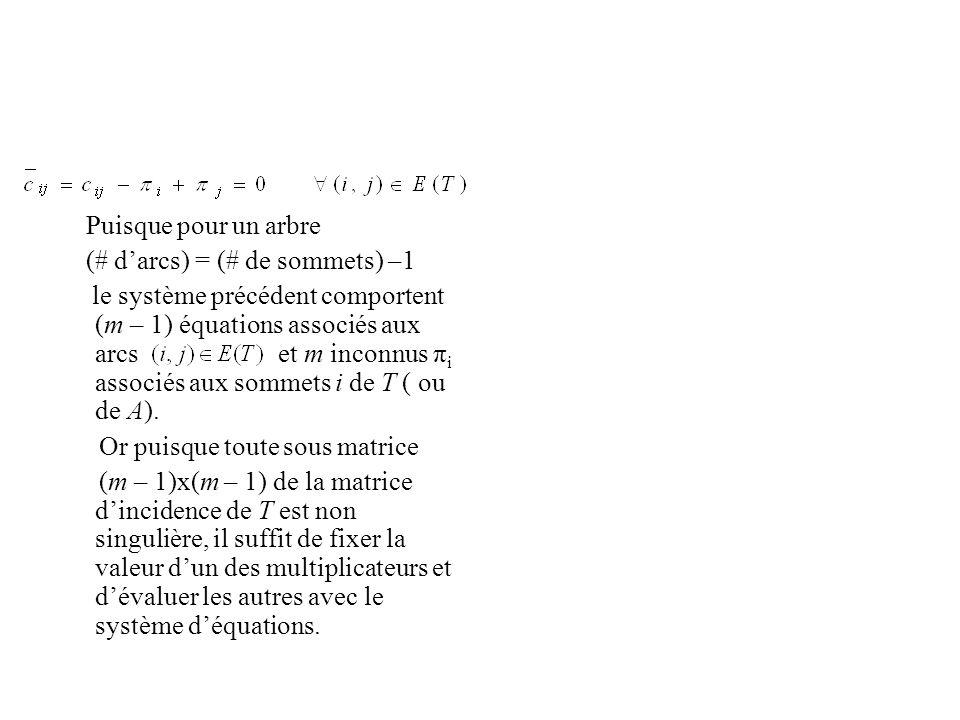 Puisque pour un arbre (# darcs) = (# de sommets) –1 le système précédent comportent (m – 1) équations associés aux arcs et m inconnus π i associés aux