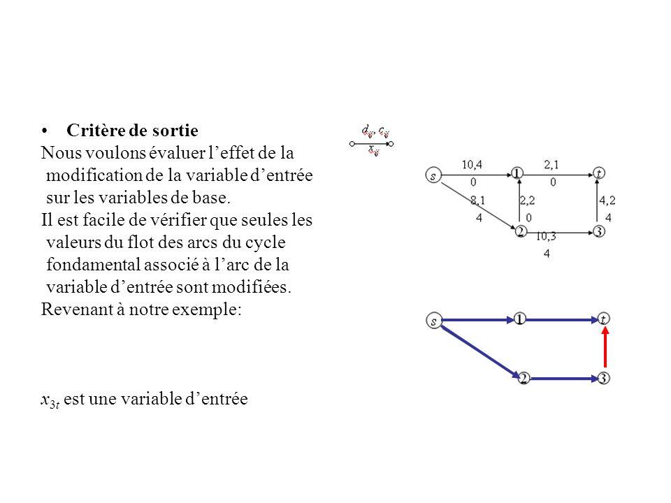 Critère de sortie Nous voulons évaluer leffet de la modification de la variable dentrée sur les variables de base. Il est facile de vérifier que seule