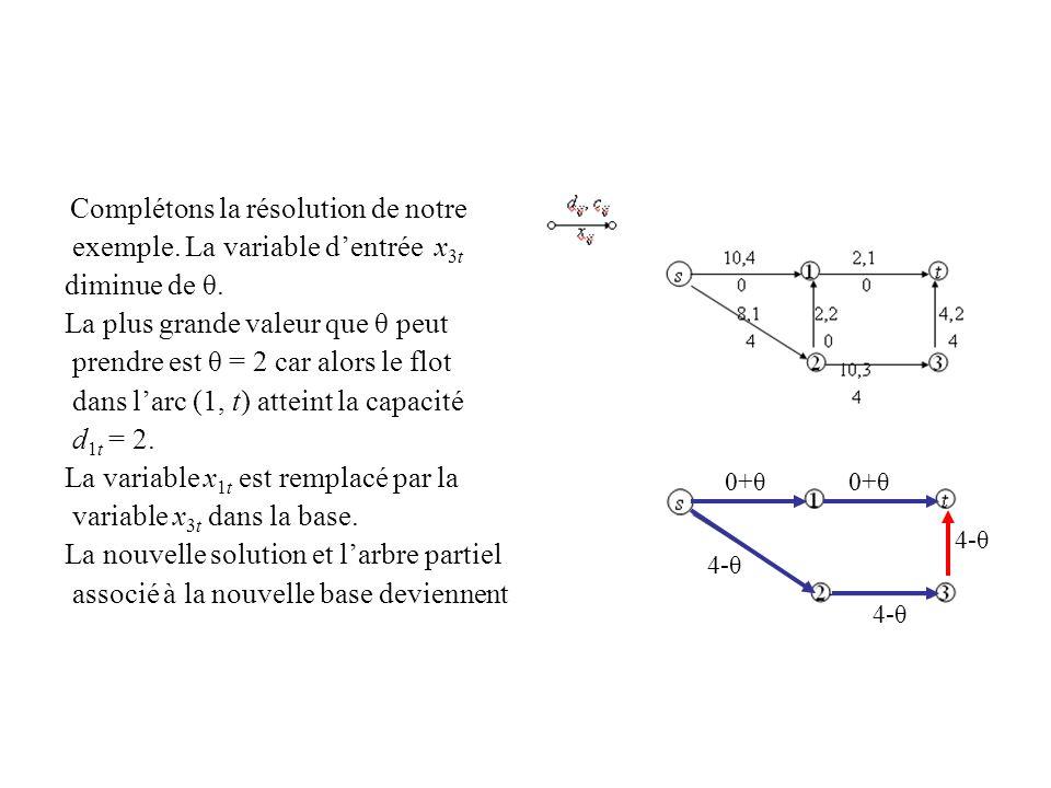 Complétons la résolution de notre exemple. La variable dentrée x 3t diminue de θ. La plus grande valeur que θ peut prendre est θ = 2 car alors le flot