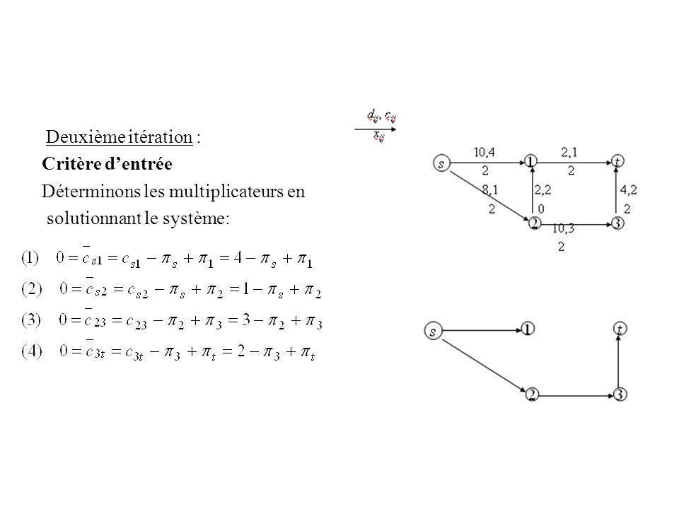 Deuxième itération : Critère dentrée Déterminons les multiplicateurs en solutionnant le système: