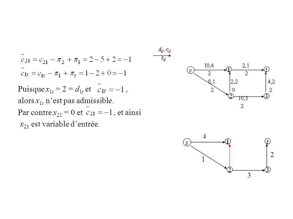 Puisque x 1t = 2 = d 1t et, alors x 1t nest pas admissible. Par contre x 21 = 0 et, et ainsi x 21 est variable dentrée. 2 3 1 4