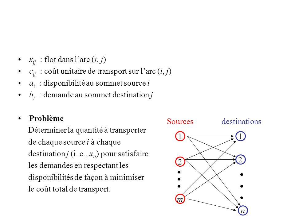 x ij : flot dans larc (i, j) c ij : coût unitaire de transport sur larc (i, j) a i : disponibilité au sommet source i b j : demande au sommet destinat