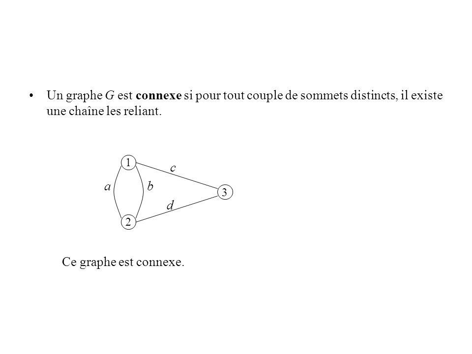 Un graphe G est connexe si pour tout couple de sommets distincts, il existe une chaîne les reliant. c a b d Ce graphe est connexe. 1 2 3