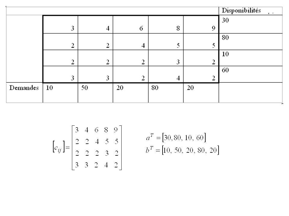 Au départ tous les flots x ij = 0 Étape 1 Commencer au coin en haut à gauche (Nord-Ouest)du tableau.