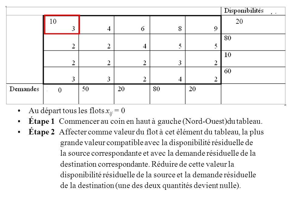Au départ tous les flots x ij = 0 Étape 1 Commencer au coin en haut à gauche (Nord-Ouest)du tableau. Étape 2 Affecter comme valeur du flot à cet éléme