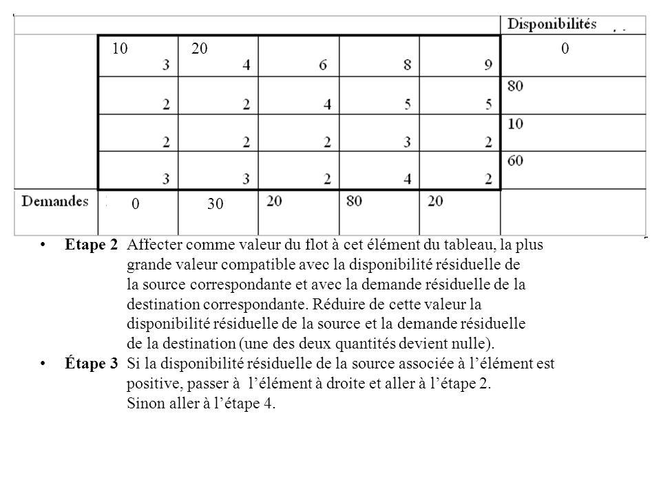 Étape 2 Affecter comme valeur du flot à cet élément du tableau, la plus grande valeur compatible avec la disponibilité résiduelle de la source corresp