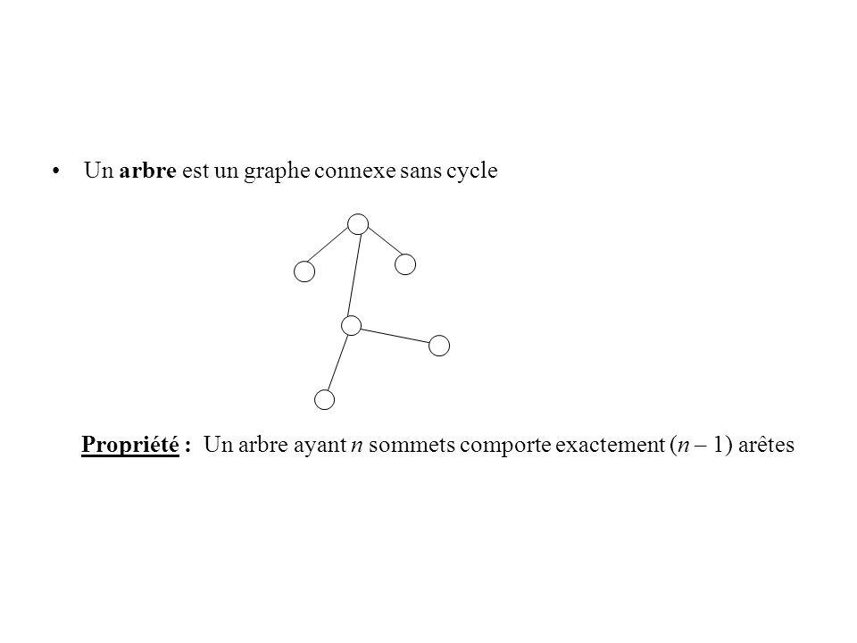 Un arbre est un graphe connexe sans cycle Propriété : Un arbre ayant n sommets comporte exactement (n – 1) arêtes
