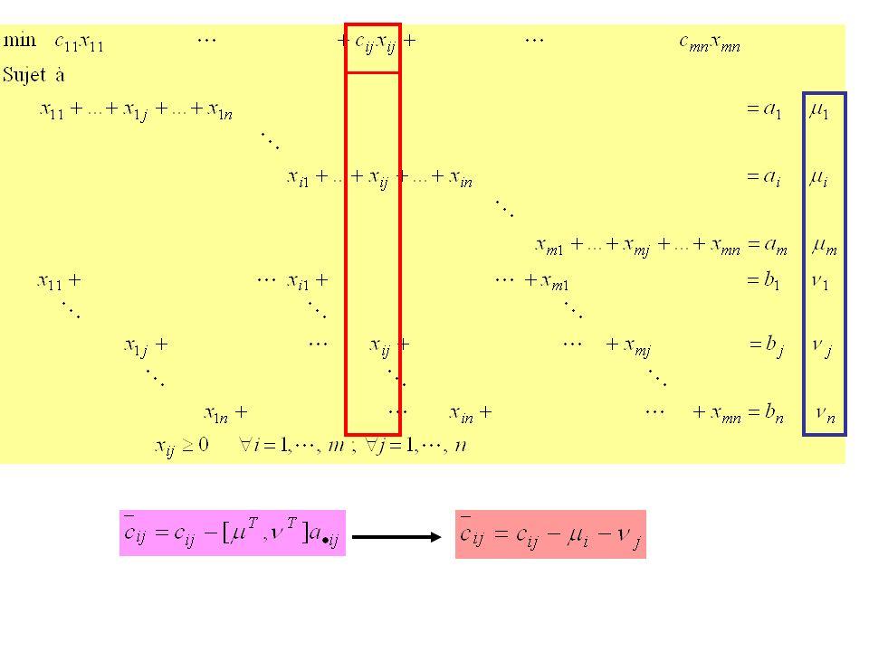 Évaluer les multiplicateurs en trouvant une solution au système Rang de la matrice des contraintes égal à (m + n – 1) => - système avec (m + n – 1) équations et (m + n) inconnus - fixer la valeur dun inconnu (multiplicateur) pour évaluer les autres - système triangulaire, les multiplicateurs sont très simplement évalués séquentiellement un à un.