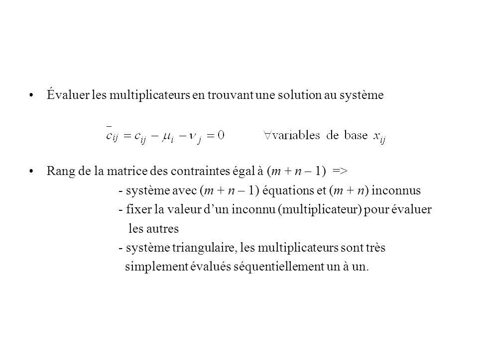 Évaluer les multiplicateurs en trouvant une solution au système Rang de la matrice des contraintes égal à (m + n – 1) => - système avec (m + n – 1) éq