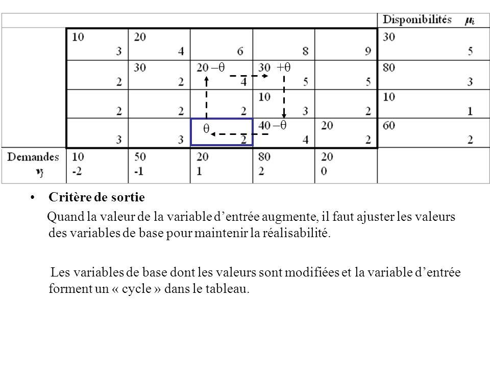 Critère de sortie Quand la valeur de la variable dentrée augmente, il faut ajuster les valeurs des variables de base pour maintenir la réalisabilité.