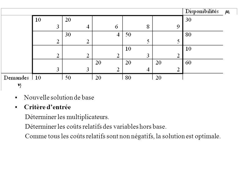 Nouvelle solution de base Critère dentrée Déterminer les multiplicateurs. Déterminer les coûts relatifs des variables hors base. Comme tous les coûts