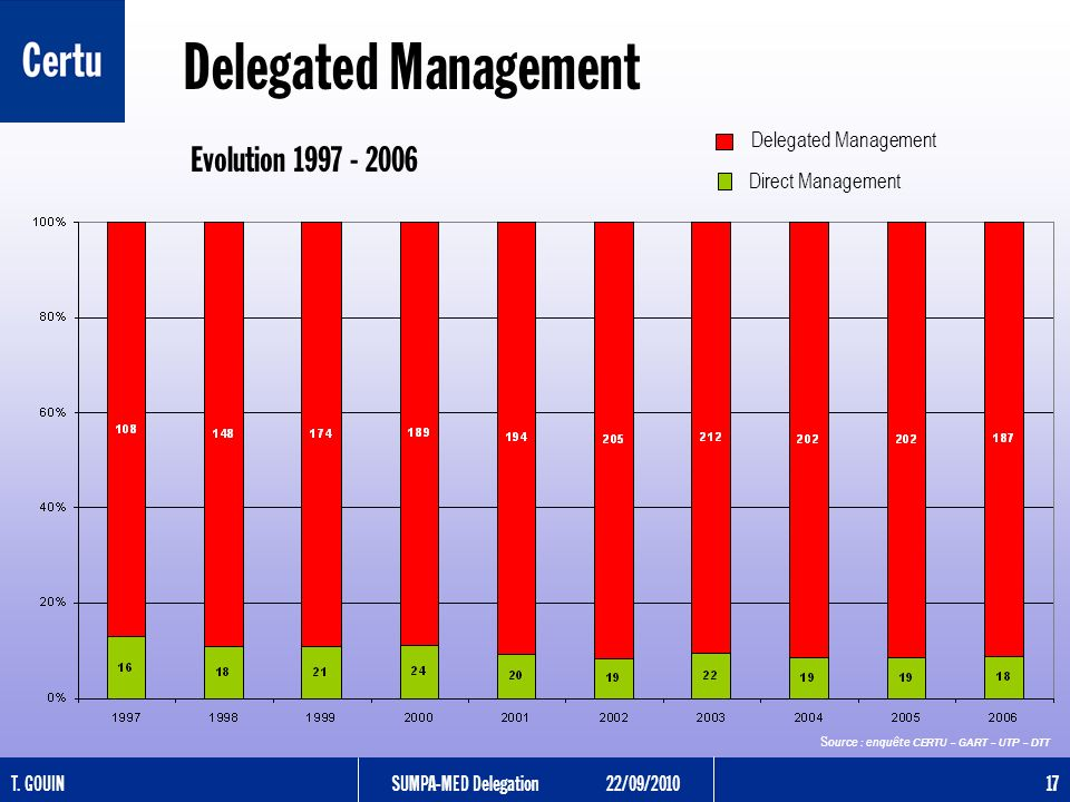 T. GOUINSUMPA-MED Delegation22/09/2010 17 Delegated Management Evolution 1997 - 2006 S ource : enquête CERTU – GART – UTP – DTT Delegated Management D