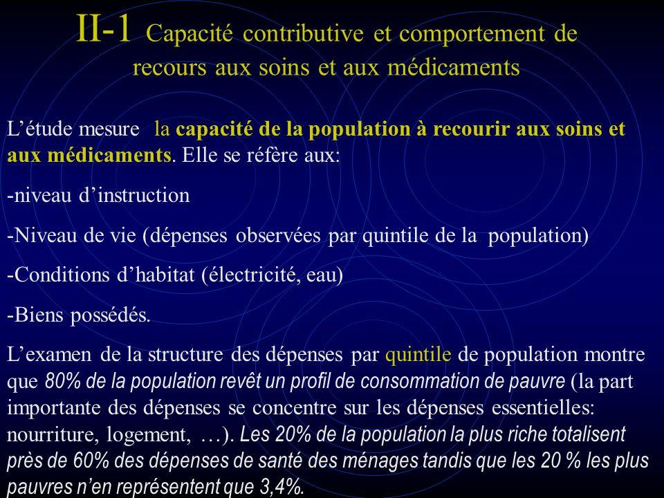 II-1 Capacité contributive et comportement de recours aux soins et aux médicaments Létude analyse également la morbidité : Le niveau général de morbidité est de 23%.