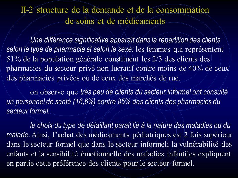 II-2 structure de la demande et de la consommation de soins et de médicaments Le niveau de dépense effectué par les patients varie considérable ment selon le type de fournisseur.