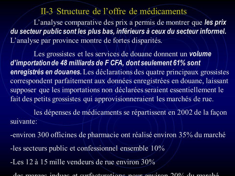 II-3 Structure de loffre de médicaments Létude montre notamment que le poids du secteur PBL est largement dominant en valeur alors que le secteur public est très largement dominant en volumes.