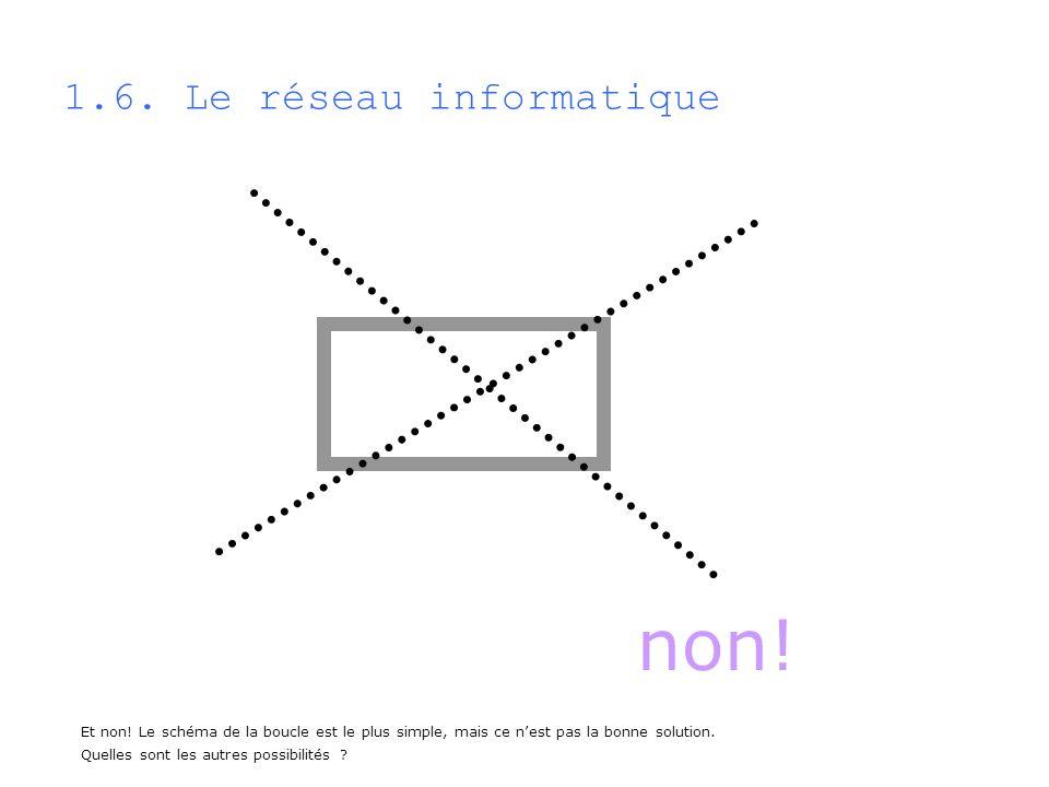non! 1.6. Le réseau informatique Et non! Le schéma de la boucle est le plus simple, mais ce nest pas la bonne solution. Quelles sont les autres possib