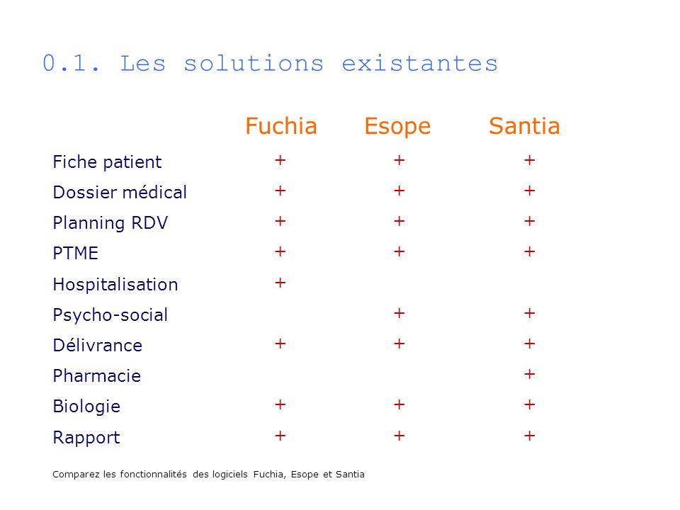 0.1. Les solutions existantes Comparez les fonctionnalités des logiciels Fuchia, Esope et Santia FuchiaEsopeSantia Fiche patient Dossier médical Plann