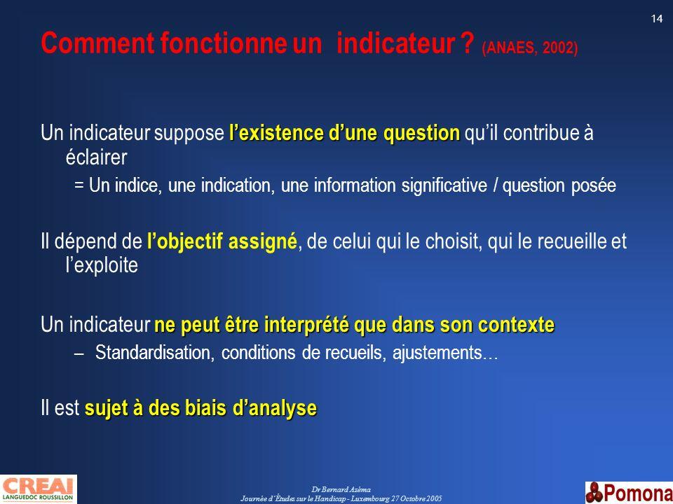 Dr Bernard Azéma Journée dÉtudes sur le Handicap - Luxembourg 27 Octobre 2005 14 Comment fonctionne un indicateur ? (ANAES, 2002) lexistence dune ques