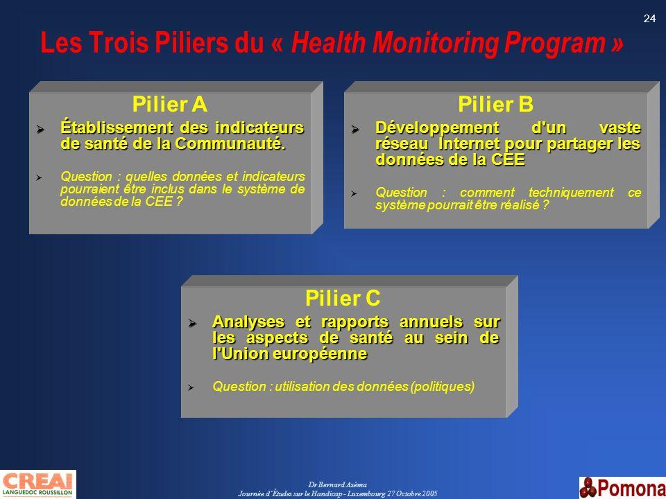 Dr Bernard Azéma Journée dÉtudes sur le Handicap - Luxembourg 27 Octobre 2005 24 Pilier A Établissement des indicateurs de santé de la Communauté. Éta