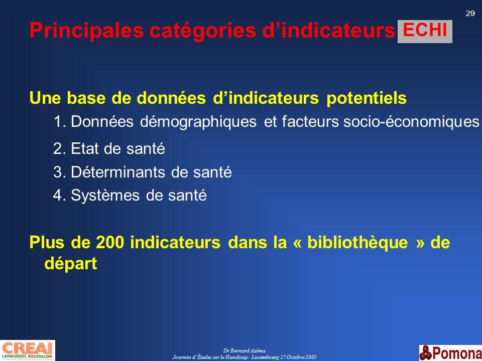 Dr Bernard Azéma Journée dÉtudes sur le Handicap - Luxembourg 27 Octobre 2005 29 Principales catégories dindicateurs ECHI Une base de données dindicat