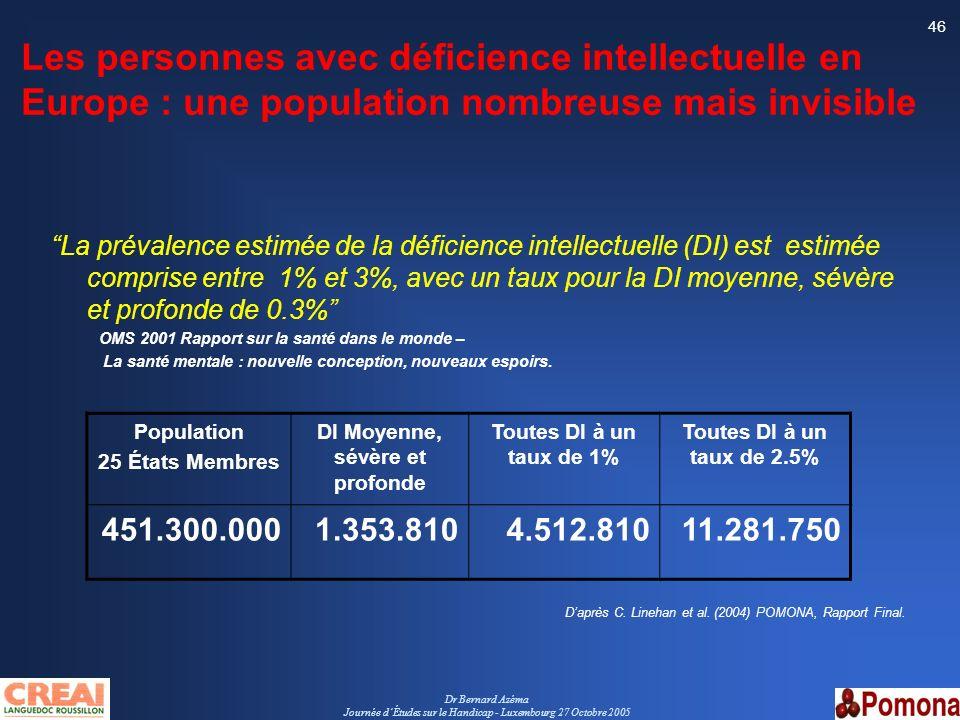 Dr Bernard Azéma Journée dÉtudes sur le Handicap - Luxembourg 27 Octobre 2005 46 Les personnes avec déficience intellectuelle en Europe : une populati