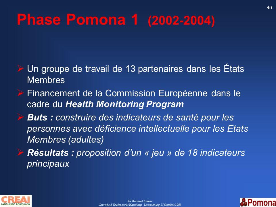 Dr Bernard Azéma Journée dÉtudes sur le Handicap - Luxembourg 27 Octobre 2005 49 Phase Pomona 1 (2002-2004) Un groupe de travail de 13 partenaires dan