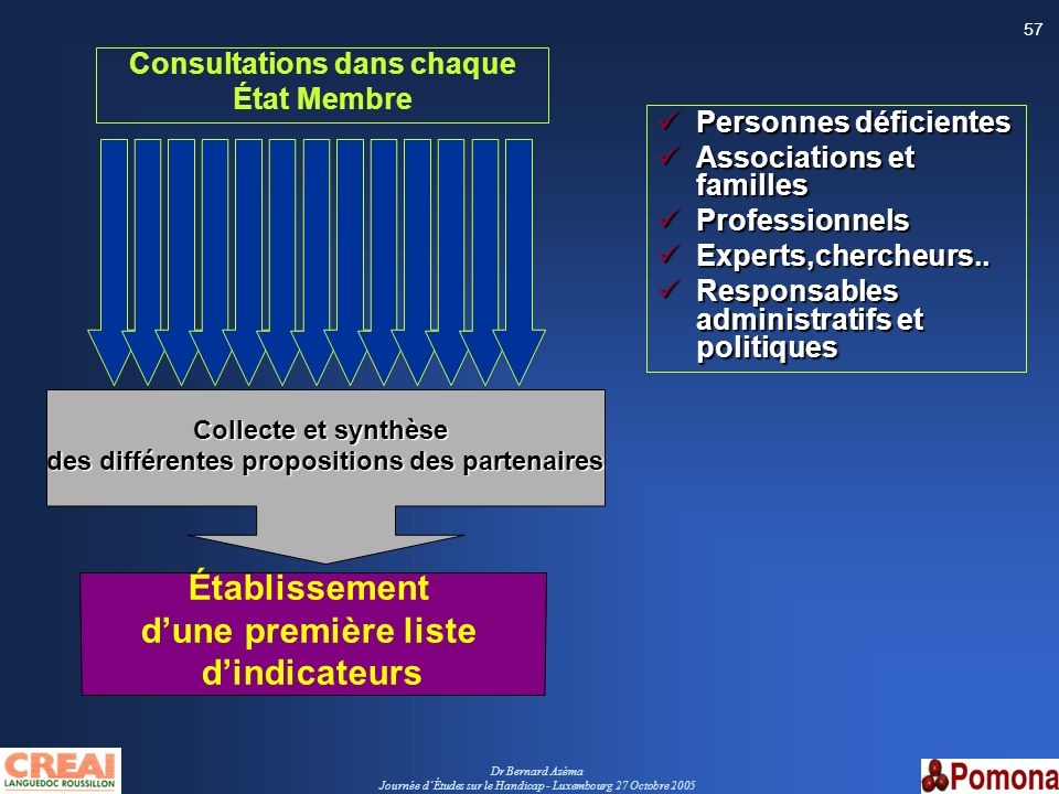 Dr Bernard Azéma Journée dÉtudes sur le Handicap - Luxembourg 27 Octobre 2005 57 Consultations dans chaque État Membre Personnes déficientes Personnes