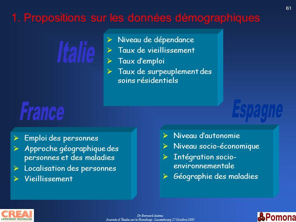 Dr Bernard Azéma Journée dÉtudes sur le Handicap - Luxembourg 27 Octobre 2005 61 1. Propositions sur les données démographiques Emploi des personnes A