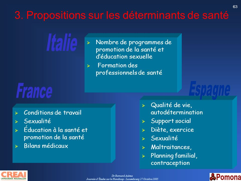 Dr Bernard Azéma Journée dÉtudes sur le Handicap - Luxembourg 27 Octobre 2005 63 3. Propositions sur les déterminants de santé Conditions de travail S