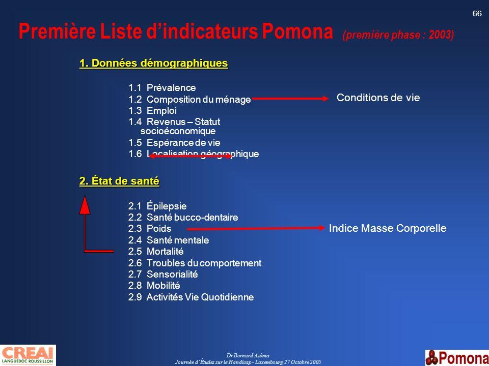 Dr Bernard Azéma Journée dÉtudes sur le Handicap - Luxembourg 27 Octobre 2005 66 Première Liste dindicateurs Pomona (première phase : 2003) 1. Données