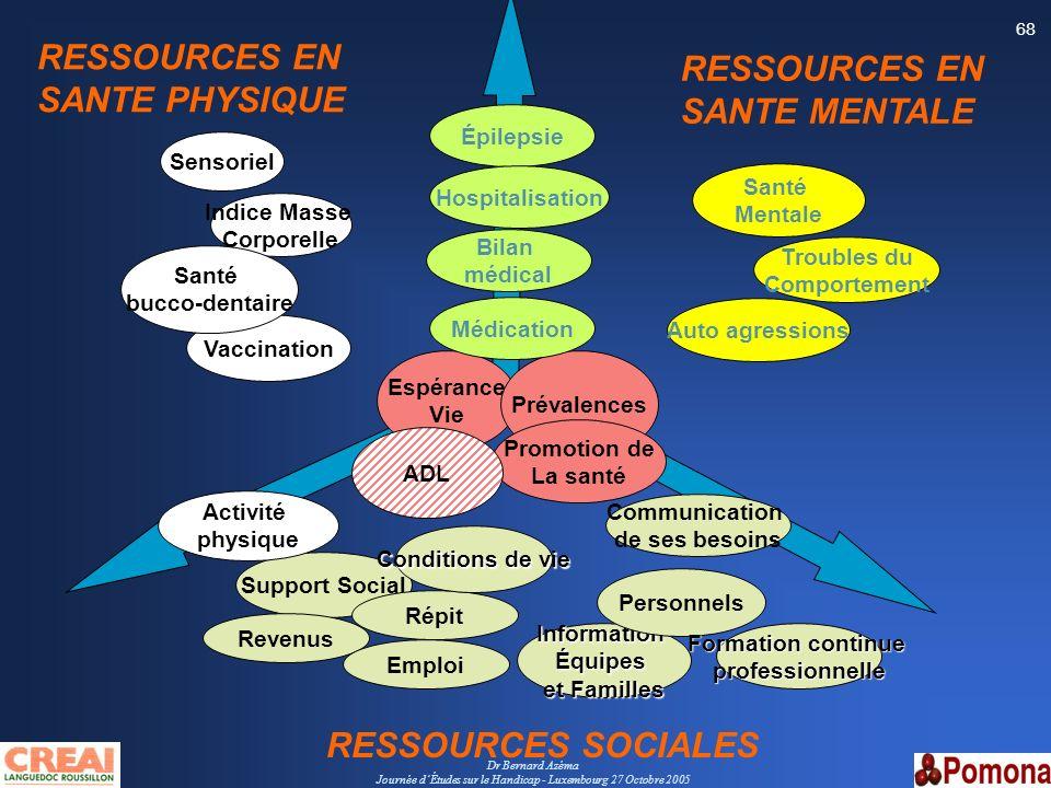 Dr Bernard Azéma Journée dÉtudes sur le Handicap - Luxembourg 27 Octobre 2005 68 Santé Mentale Vaccination Support Social Sensoriel Indice Masse Corpo