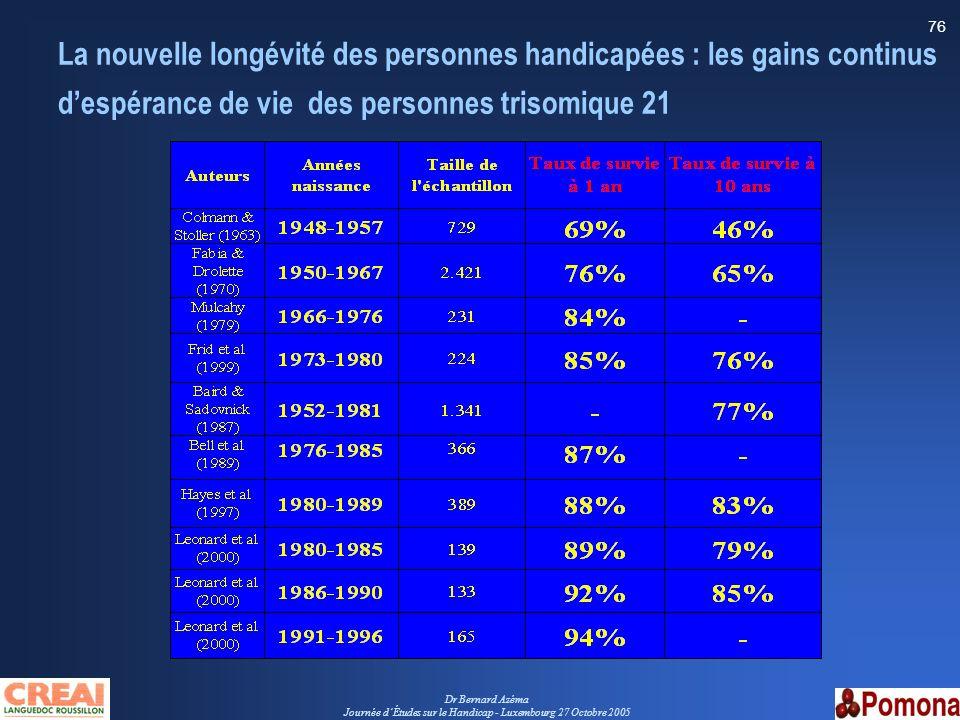Dr Bernard Azéma Journée dÉtudes sur le Handicap - Luxembourg 27 Octobre 2005 76 La nouvelle longévité des personnes handicapées : les gains continus
