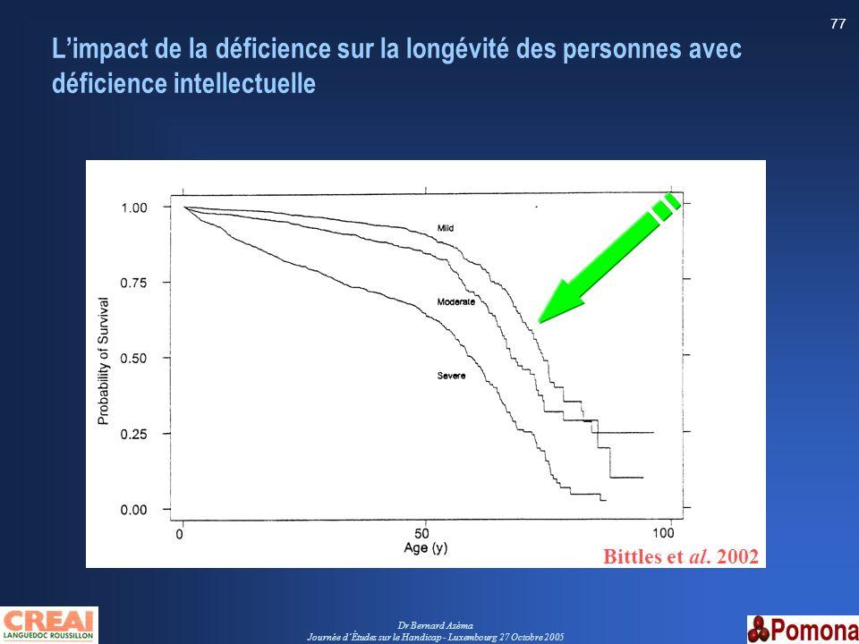 Dr Bernard Azéma Journée dÉtudes sur le Handicap - Luxembourg 27 Octobre 2005 77 Limpact de la déficience sur la longévité des personnes avec déficien