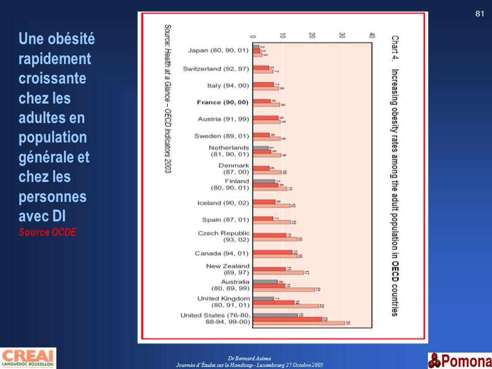 Dr Bernard Azéma Journée dÉtudes sur le Handicap - Luxembourg 27 Octobre 2005 81 Une obésité rapidement croissante chez les adultes en population géné