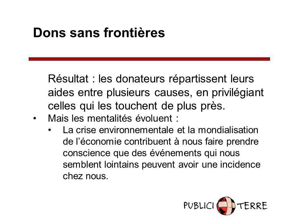 Dons sans frontières Résultat : les donateurs répartissent leurs aides entre plusieurs causes, en privilégiant celles qui les touchent de plus près. M