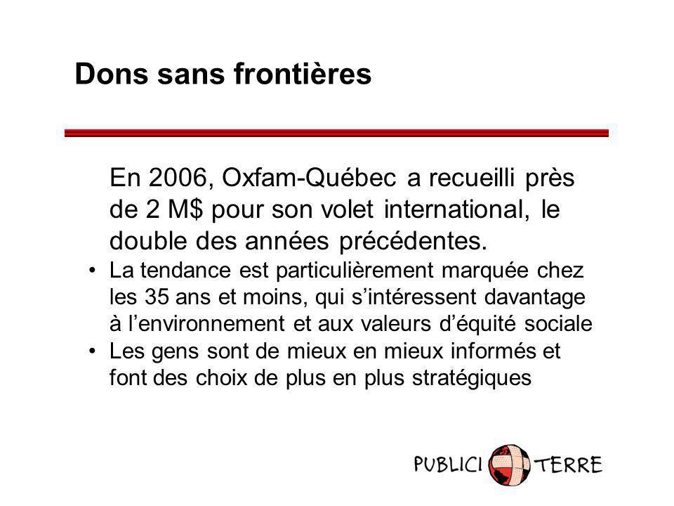 Dons sans frontières En 2006, Oxfam-Québec a recueilli près de 2 M$ pour son volet international, le double des années précédentes. La tendance est pa